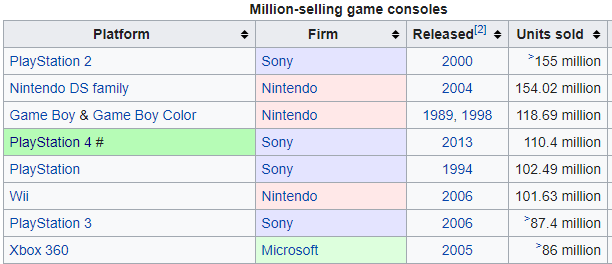 Statistics of game console sales